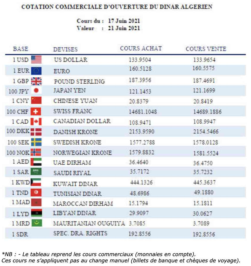 devises dinar euro dzd
