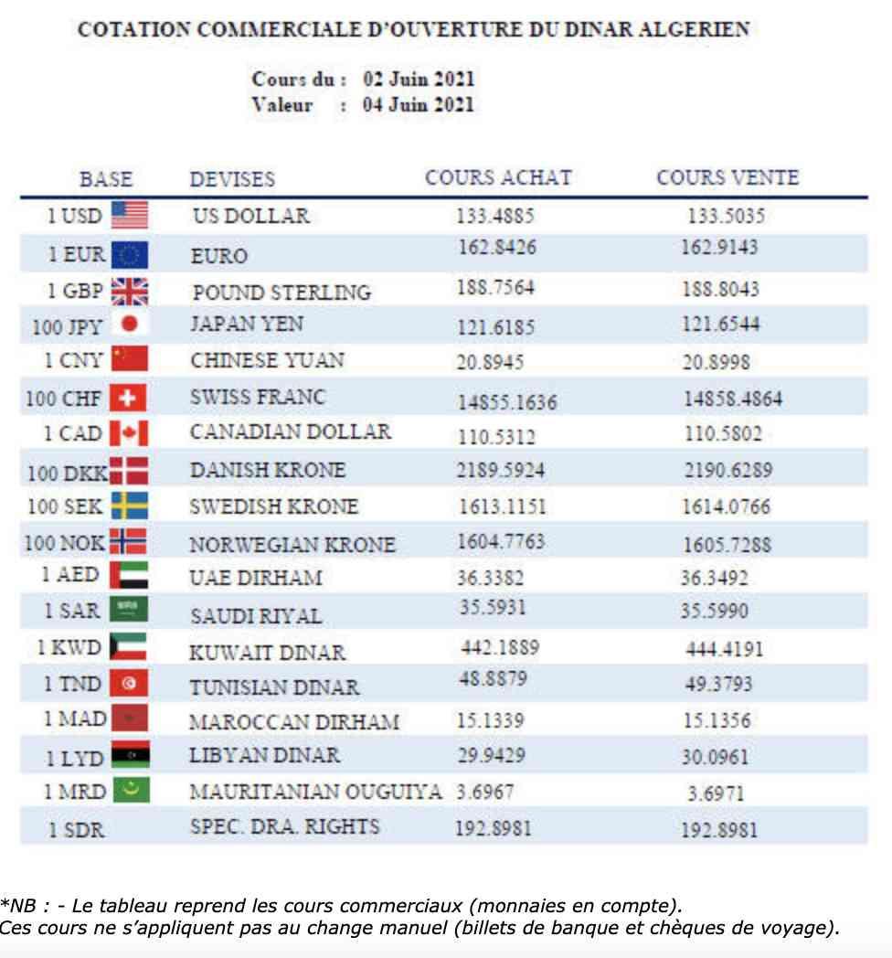 devises square dinar euro
