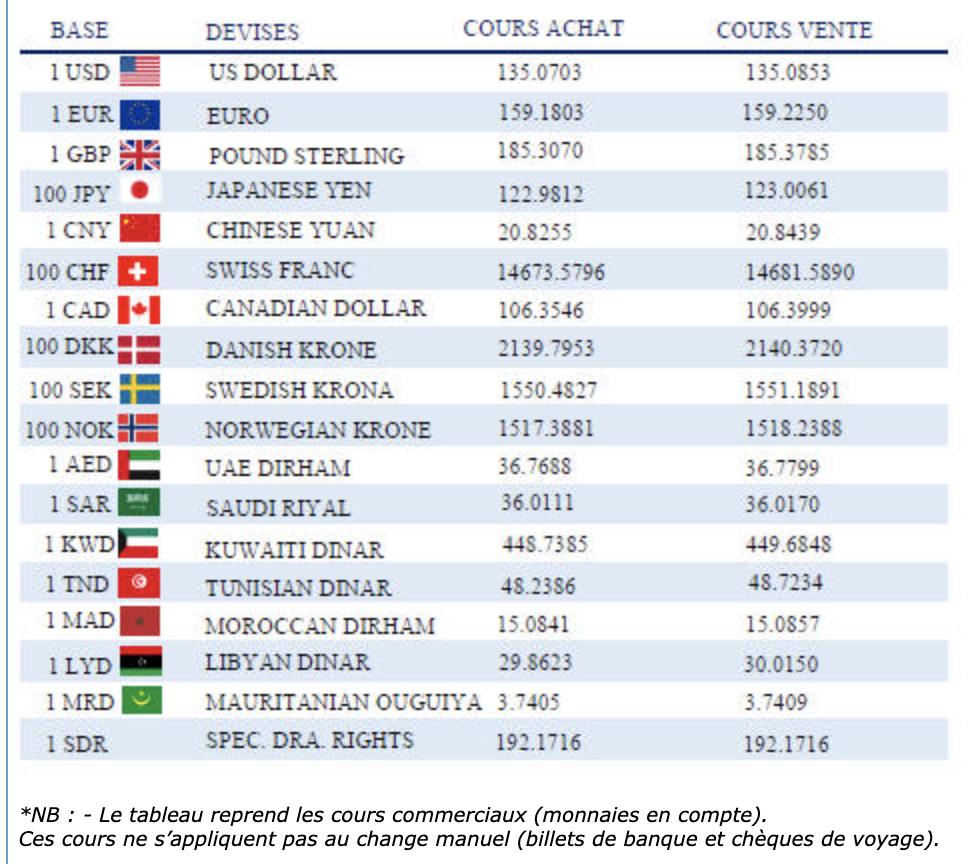 dzd Algérie devises euro
